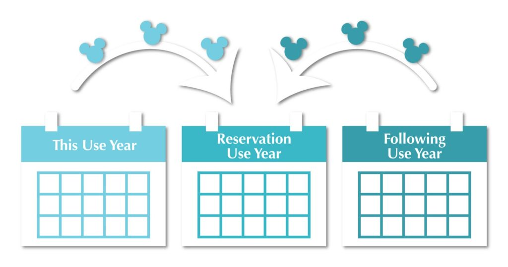 three years of dvc points in one reservation