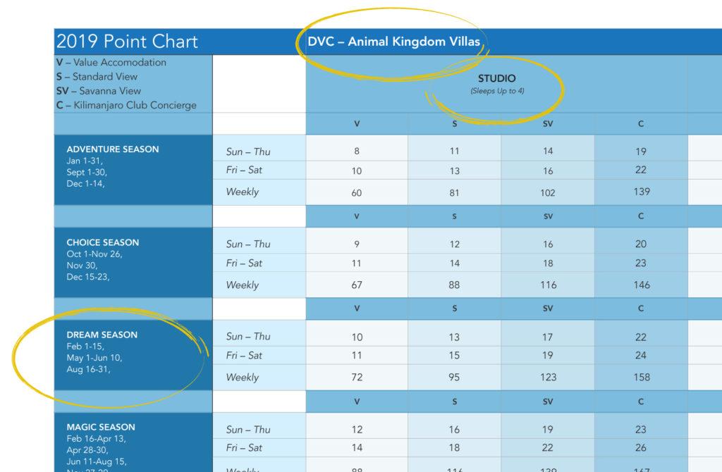dvc point chart