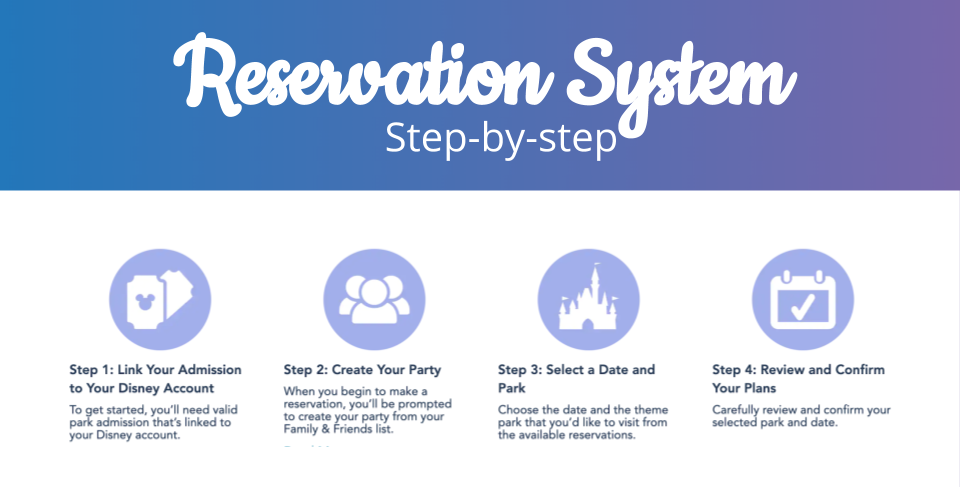 How Disney Park Reservations Will Work