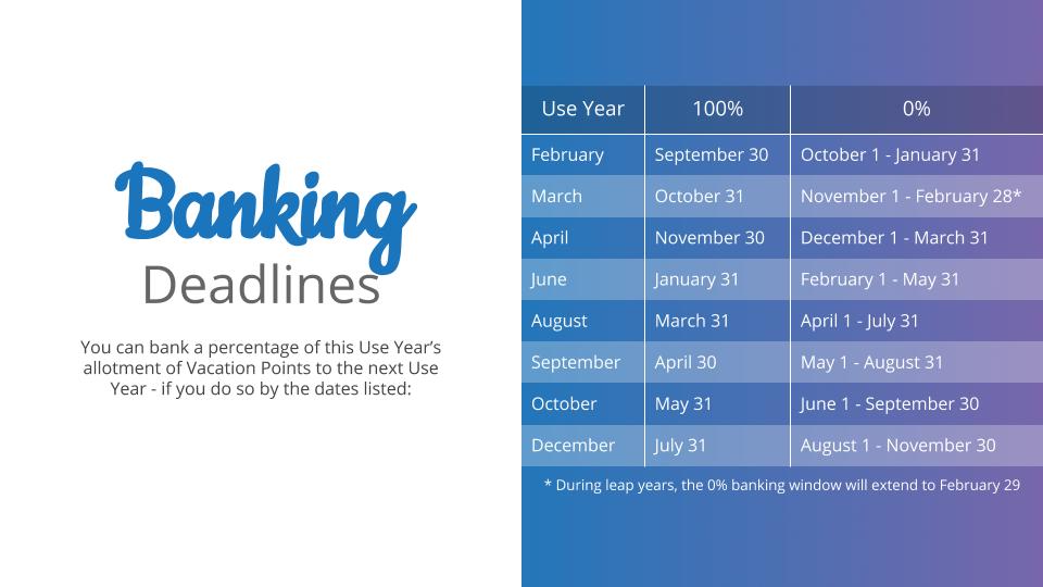 DVC Banking Deadlines