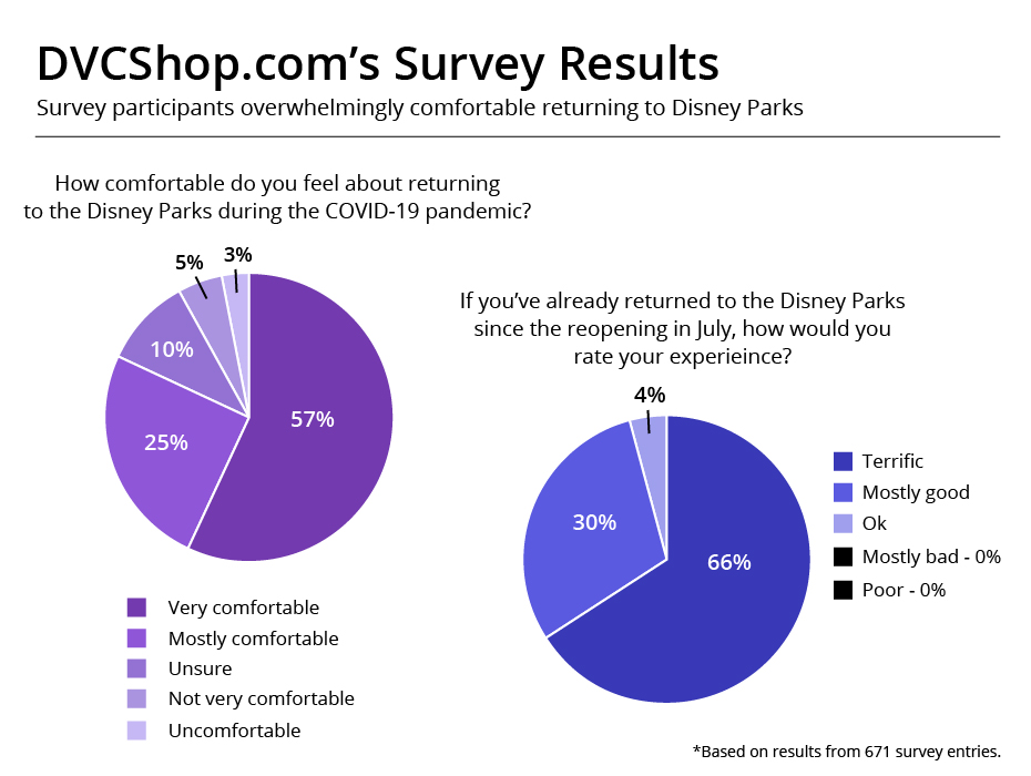 DVC Shop's guest experience survey show positive outlook from Disney guests