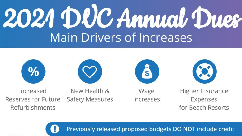 2021 DVC Annual Dues Main Drivers of Increases