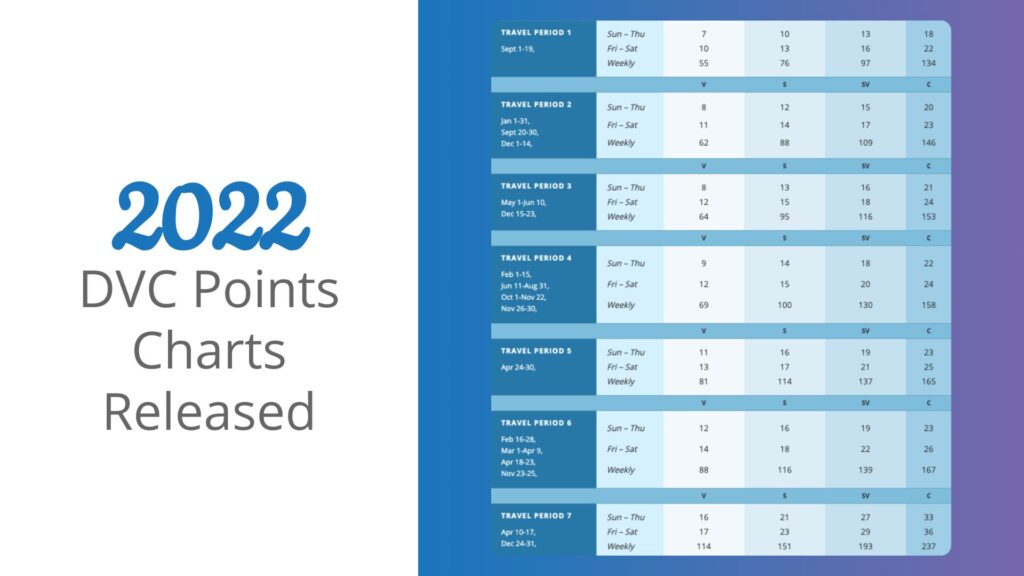 2022 DVC Points Charts Released