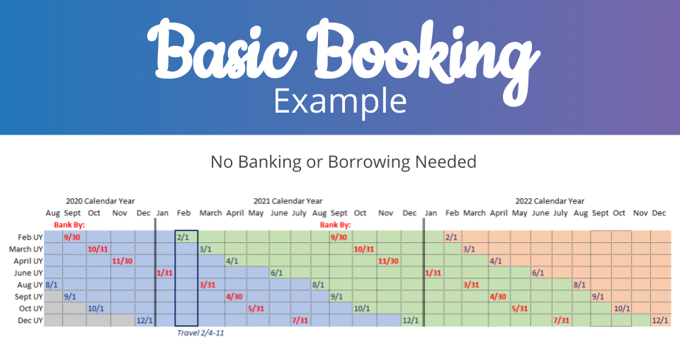 basic booking example